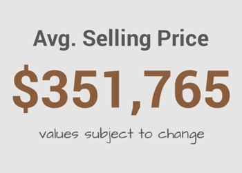 Average Gaithersburg MD Home Selling Price
