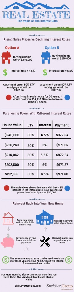 INTEREST RATES (Draft)