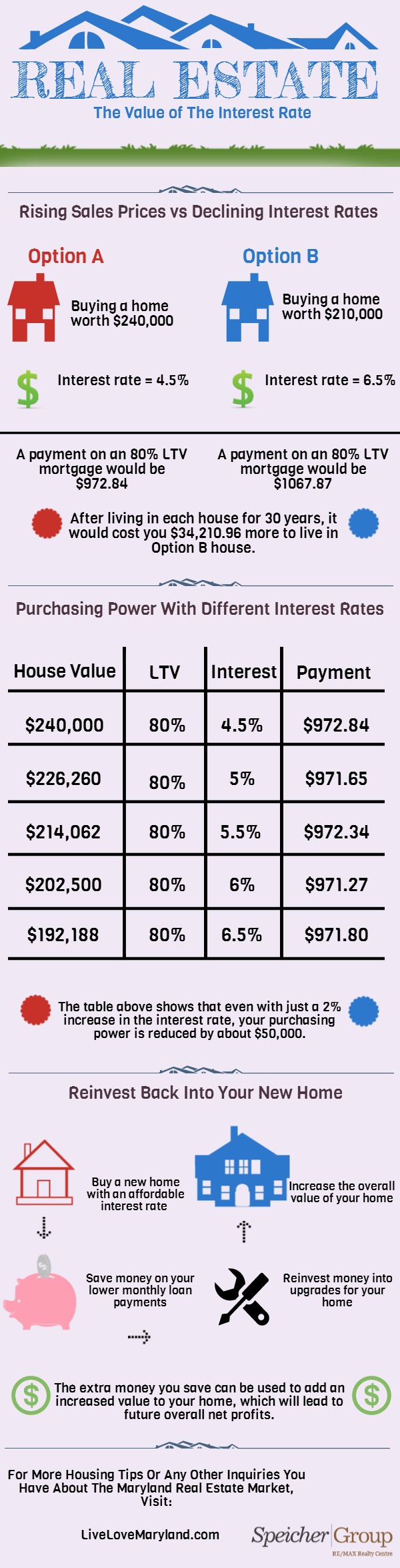 The Value of the Interest Rate