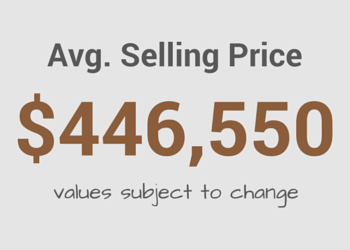 Average Rockville MD Home Selling Price
